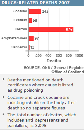 DRUGS-RELATED DEATHS 2007