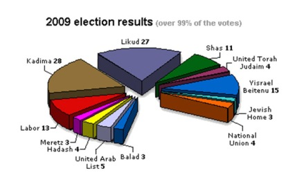 Israeli election results, 2009