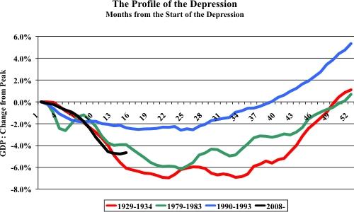UK Recessions