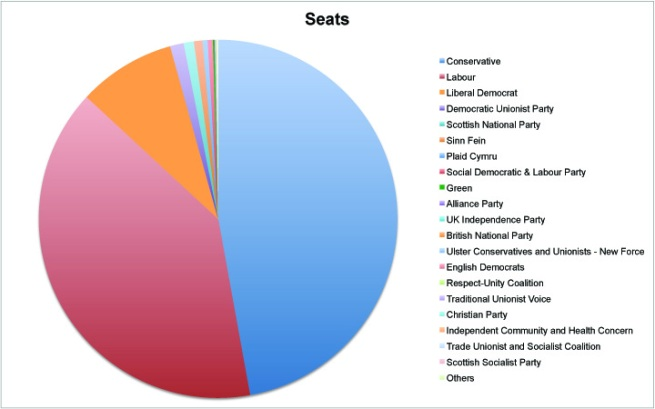 UK Election Results 2010