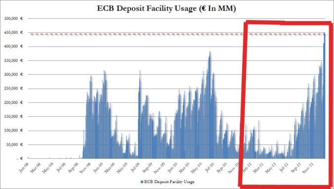ECB deposit