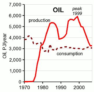 Oil Production/Consumption