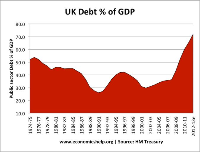 UK Debt as % of GDP